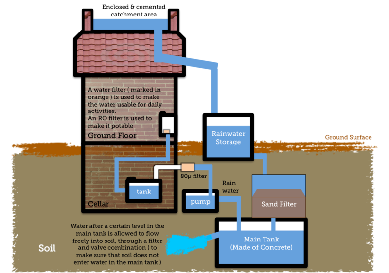 800px-Simple_Diagram_to_show_Rainwater_Harvesting
