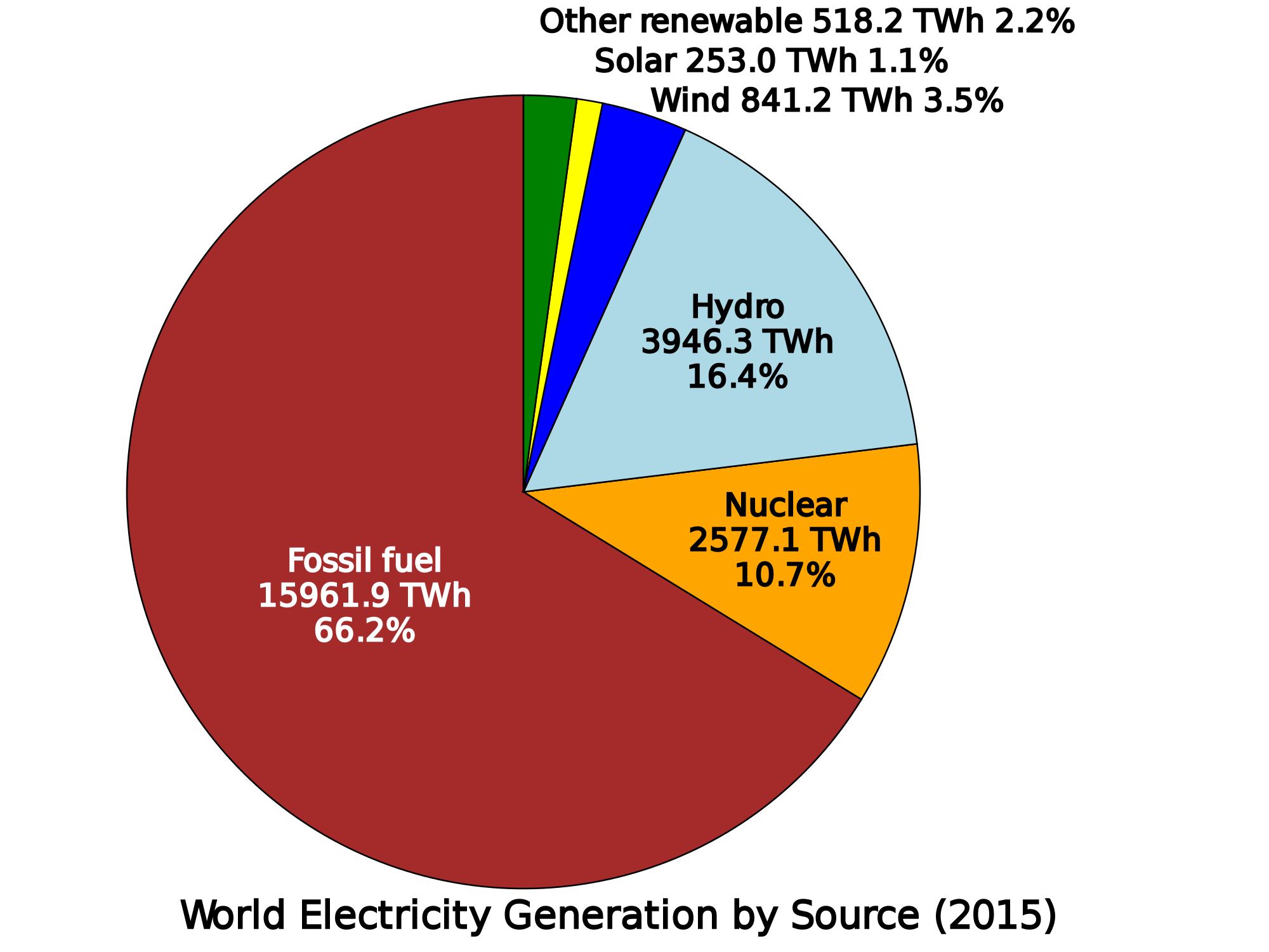 World_electricity_generation_by_source_pie_chart.svg